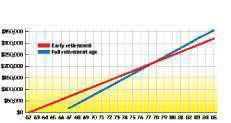 Cumulative Social Security benefits