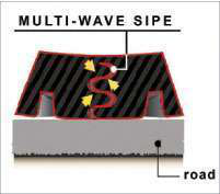 This cross-section shows that the sipe in Toyo tires can take the form of a snake, zig-zagging up from the road. Their sipes can actually grab water and then expel it when the sipe hits the contact patch.