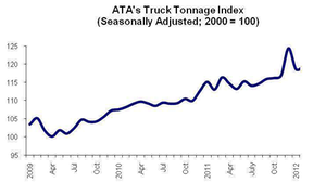 Monthly tonnage index rises, up 2.7 percent from last year