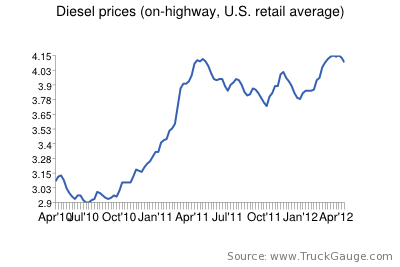 National average diesel price drops 4.2 cents per gallon