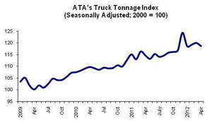 Monthly tonnage index down 1.1%, up year over year