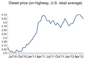 Diesel drops 5.3 cents