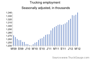 For-hire trucking adds 7,300 jobs in May