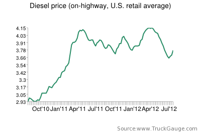 Diesel prices climb for fourth consecutive week