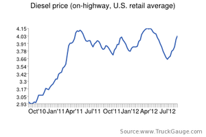 Diesel tops $4 for first time in 3 months