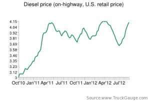 Diesel price rises a fraction of a cent