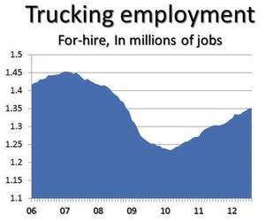Trucking adds 1,400 jobs in August