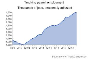 Trucking adds 700 jobs in September