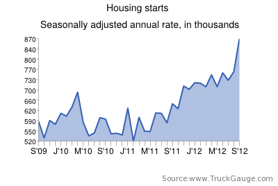 Flatbedders, be ready: Housing starts spike