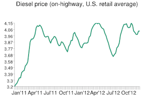 Diesel stagnates, remains above $4