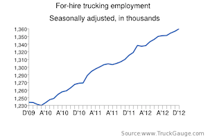 Trucking employment continues to gain