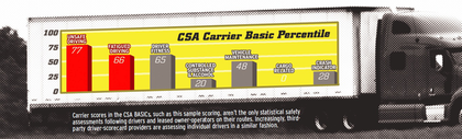 Who's keeping score: CSA ranking tool for drivers