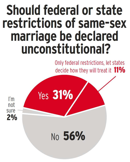Same-Sex Marriage poll results