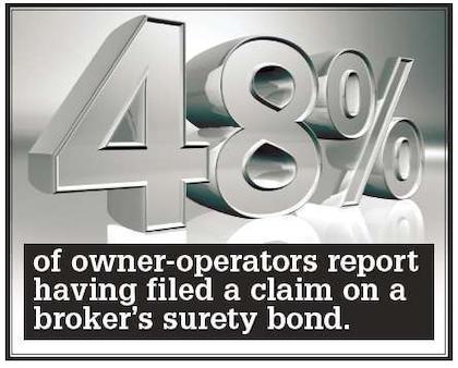 Broker bond filing poll results