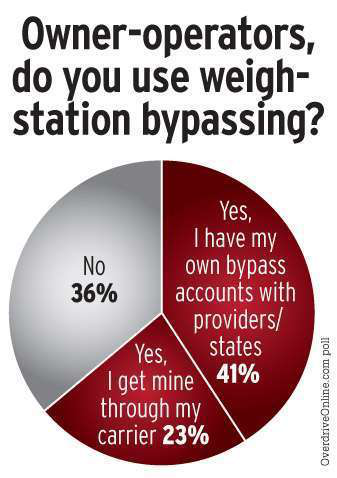 A CCJ poll of fleet management readers showed that smaller carriers generally were less likely than large ones to use weigh-station bypassing. Among fleets with more than 100 power units, 84 percent reported using some kind of bypass system, while 66 percent of smaller carriers reported use. Those rates are reflected in other data. Small fleets receive far more inspections per truck than do the largest fleets.