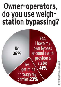Bypass systems poll, 2013