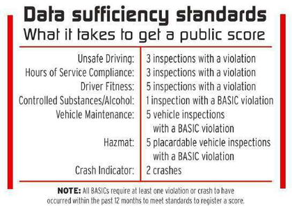 CSA Data Sufficiency Standards in the BASICs