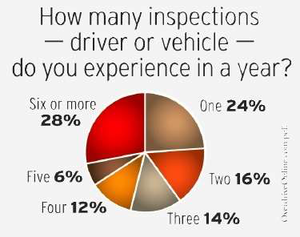 How many inspections do you receive in a year?