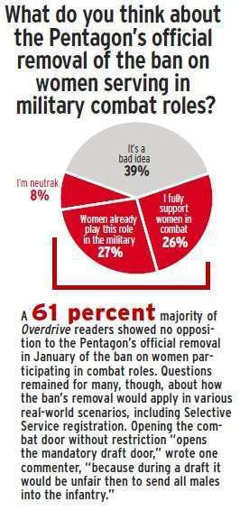 Poll - Women in combat