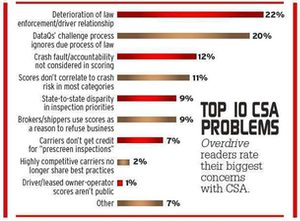In January, Overdrive polled readers on some of the biggest problems with CSA.
