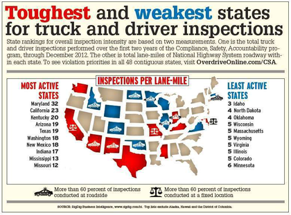 Click through the chart image for full state analyses for inspections and violations -- downloadable reports on all 48 contiguous U.S. states are available via OverdriveOnline.com/CSA.