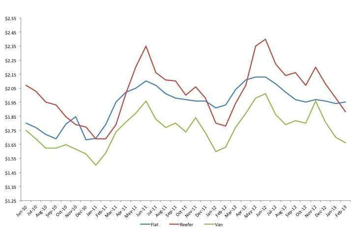 february rates