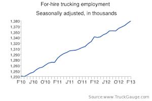trucking employment feb 13