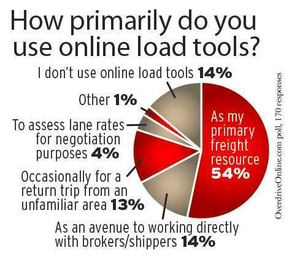 Load by phone: How operators are using online tools