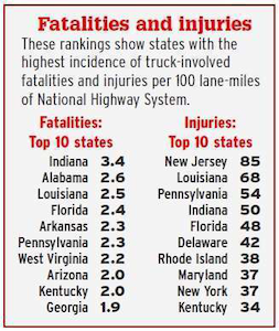 To access rankings for the entire 48 continental U.S. states based on truck-involved fatalities, injuries and tow-away crashes, visit OverdriveOnline.com/CSA, where you can also view interactive maps and download full crash- and inspection-data reports ranked by state.