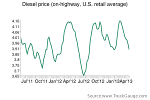 Diesel hits lowest point since August
