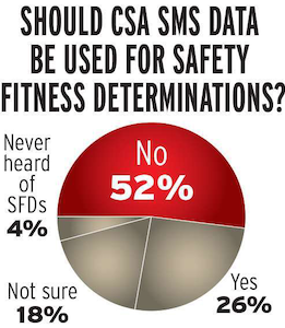 """A solid majority of carrier respondents say FMCSA should not use SMS data for making carrier safety fitness determinations. FMCSA has said a formal Notice of Proposed Rulemaking to tie the SMS to carrier safety ratings can be expected this year. The carrier response was to an American Transportation Research Institute survey, reported in ATRI's December 2012 study """"Compliance Safety Accountability: Evaluating a new Safety Measurement System and its implications."""""""