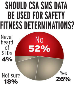 "A solid majority of carrier respondents say FMCSA should not use SMS data for making carrier safety fitness determinations. FMCSA has said a formal Notice of Proposed Rulemaking to tie the SMS to carrier safety ratings can be expected this year. The carrier response was to an American Transportation Research Institute survey, reported in ATRI's December 2012 study ""Compliance Safety Accountability: Evaluating a new Safety Measurement System and its implications."""