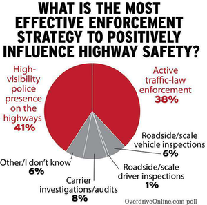 What is the most effective enforcement strategy?