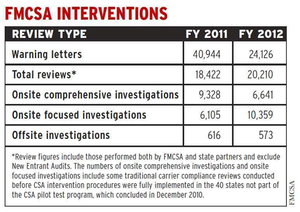 "Find more data on various carrier reviews and interventions via the ""Crashes and interventions"" reporting from May 2013 as part of our CSA's Data Trail series."