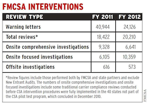 """Find more data on various carrier reviews and interventions via the """"Crashes and interventions"""" reporting from May 2013 as part of our CSA's Data Trail series."""