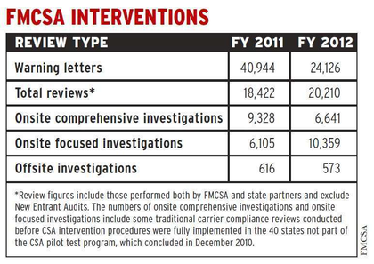 FMCSA interventions
