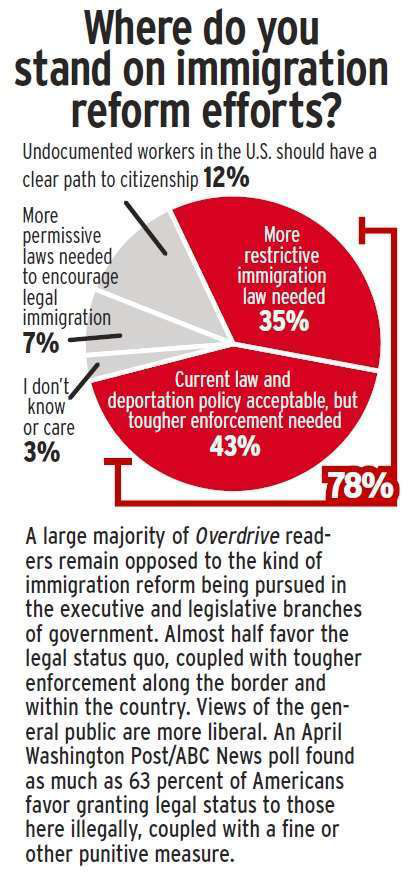 HotButtons Poll on immigration reform