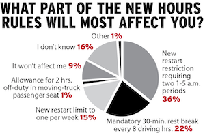 In recent polling on the hours change, drivers were clearly worried about new limits on the 34-hour restart, a provision originally codified during the 2003 changes to drivers' hours of service. Todd McCann, writing on his AboutTruckDriving.com blog in April, detailed the recent examples of three successive weekends, two of whose outcomes would not have been possible under the new restart restrictions.