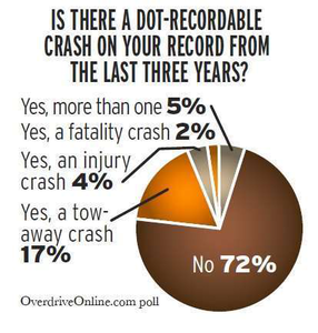 Is there a DOT-recordable crash on your record?