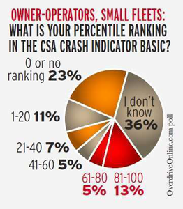"""Nearly a fifth of owner-operators have a Crash Indicator BASIC percentile ranking at or above the intervention threshold of 60 for placardable hazmat carriers (65 for all carriers), according to an April survey conducted at OverdriveOnline.com. To compare the above chart with inspection/scoring data broken down in the same carrier size groups, scan the QR code with your smartphone or tablet, or visit OverdriveOnline.com and search """"CSA vs. the independent."""""""