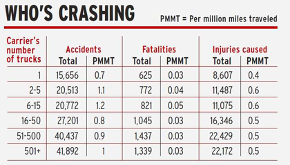 Who's crashing - accidents injuries and fatalities by carrier size