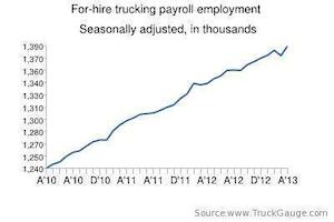 april 2013 jobs