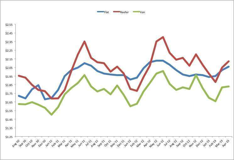 Spot market rates rise for second consecutive month