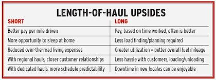 Length of haul comparison chart