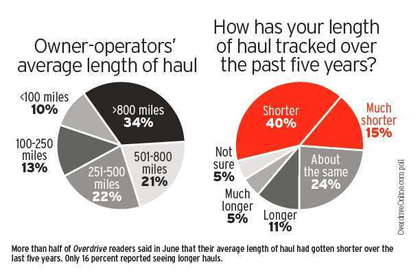 2013 polls tracking length of haul