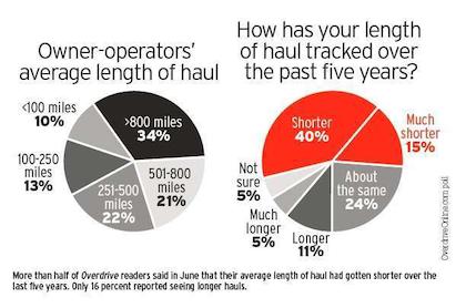2013 polls tracking length of haul