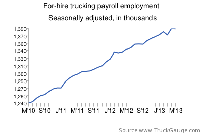 Trucking employment bucks trend, falls in May