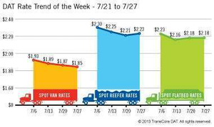 DAT-rates July 31 2013 spot segments