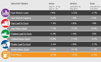 DAT-rates July 31 2013
