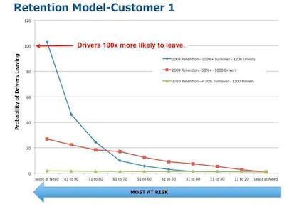 Fleetrisk retention performance graph